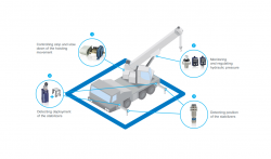 Mobile Crane Application