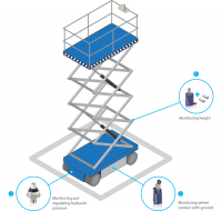 Scissor lift platforms