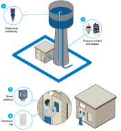Water Storage Facilities and Access Control